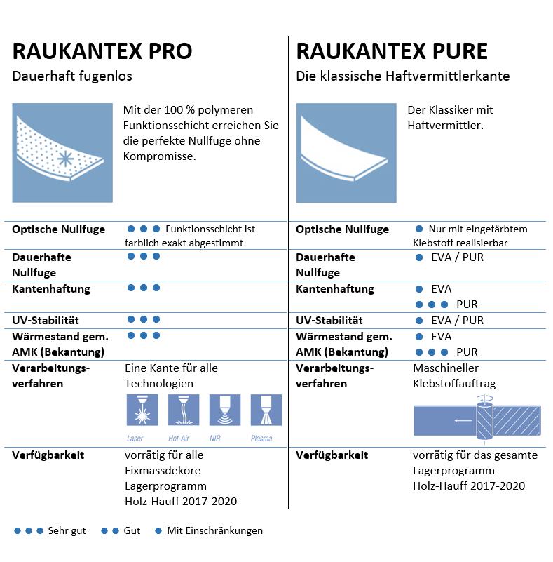 Vergleich Rehau RAUKANTEX PRO und RAUKANTEX PURE | bei Holz-Hauff GmbH in Leingarten